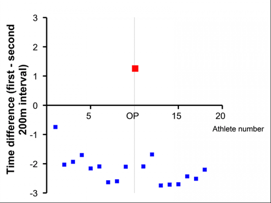 Data from IAAF New Studies in Athletics, vol 16, 2001