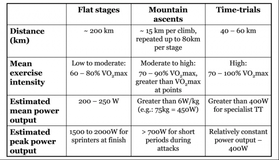 requirements of flat stages, mountain finishes and Time-Trials. This is adapted from a research paper from Lucia et al. (2003)