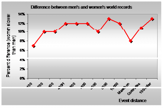 Men-vs-women-difference-WR