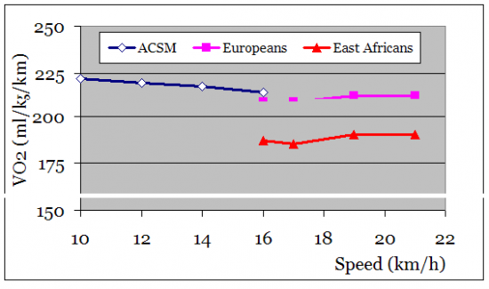 Figure showing schematic values of oxygen cost to run 1 km in three different population groups. Note that the data are schematic only, and represent pooled values for the three groups. Note also the general absence of a change in economy as running speed increases.  Redrawn from Foster and Lucia (2006)