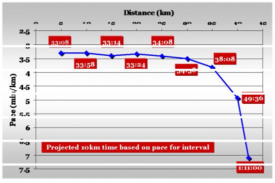 Fukushi-pacing-chart