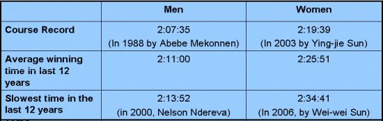 Beijing-Marathon-averages