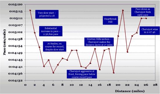 Boston-2008-men-graph