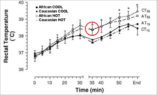 Graph of rectal temperatures during the course of the trials in hot and cold conditions