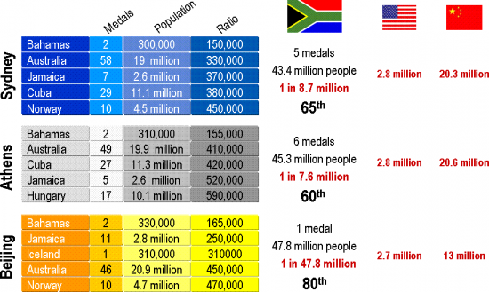 olympic-medal-analysis