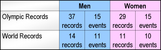 Beijing-record-summary-swimming