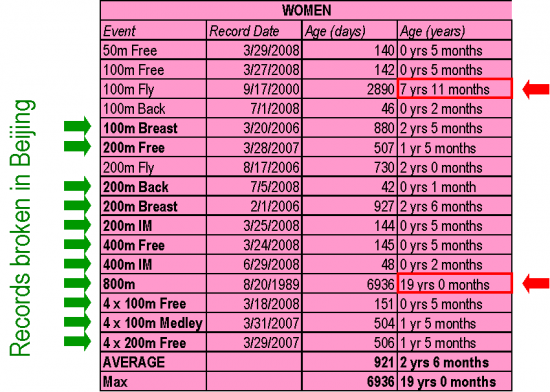 Women-world-records-lifespan