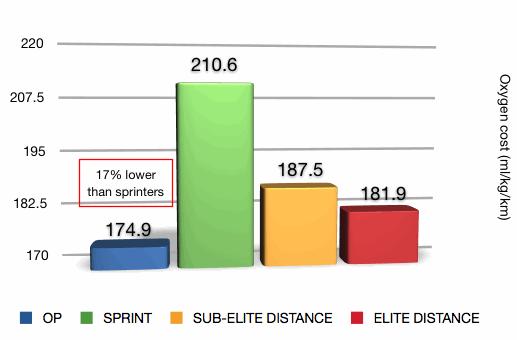 OP-graph-efficiency