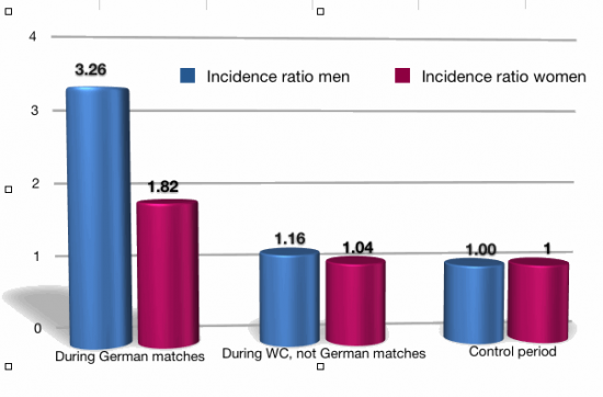 incidence-ratio