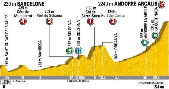 2009_tour_de_france_stage7_profile