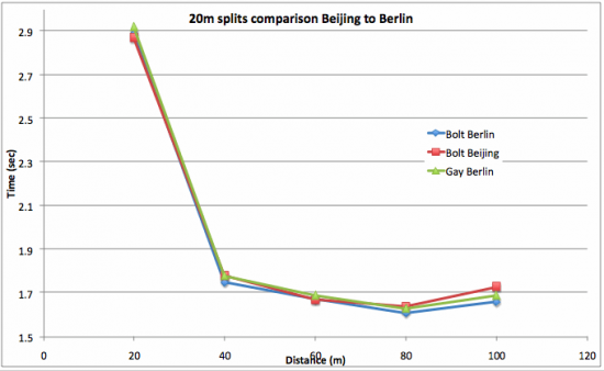 usain-bolt-100m-WR-20m-comparison-Beijing-to-Berlin
