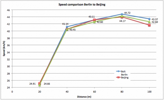 usain-bolt-100m-WR-Speed-comparison-Beijing-to-Berlin