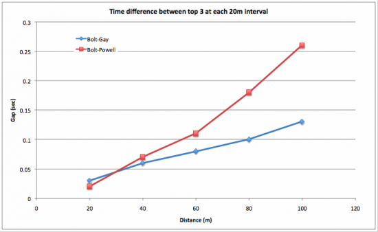 Gap between Bolt and Gay and Powell for each 20m interval