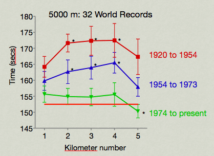 5000m-records