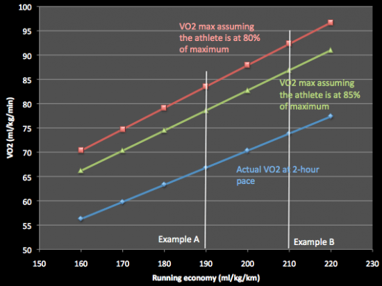 Running-economy-and-max-for-2-hour-marathon