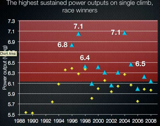 highest-sustained-power-outputs-on-single-climb
