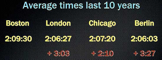boston-marathon-average-times-last-10-years