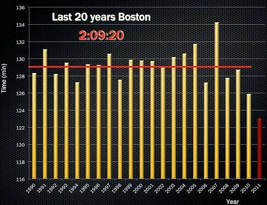 boston-marathon-last-20-years