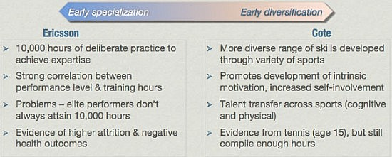 early-specialisation-vs-eary-diversification