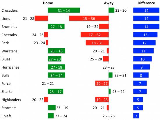 teams-home-vs-away