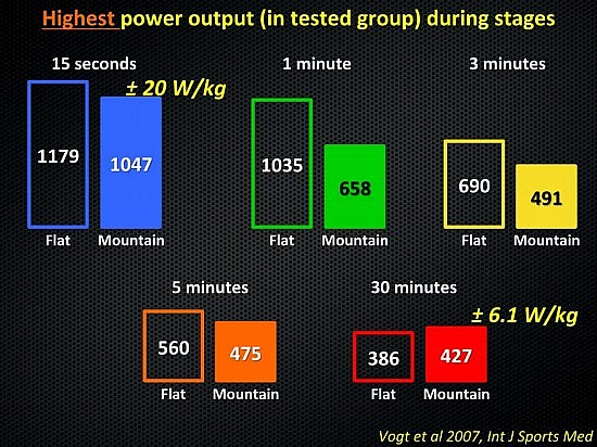 highest-power-output-during-stages-slide-06