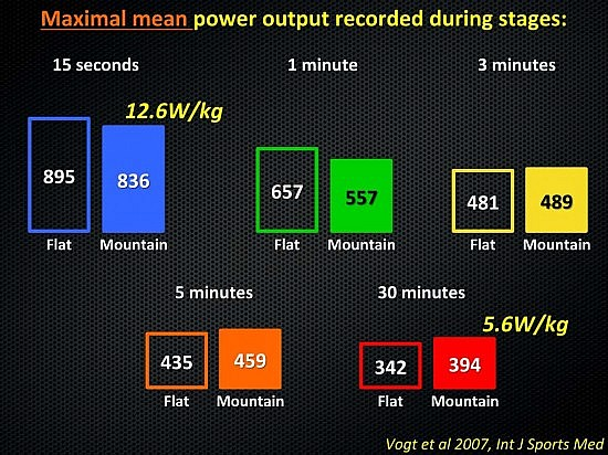maximal-mean-power-output-recorded-during-stages-slide-05
