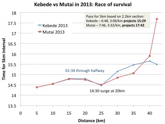 kebede-vs-mutai-in-2013