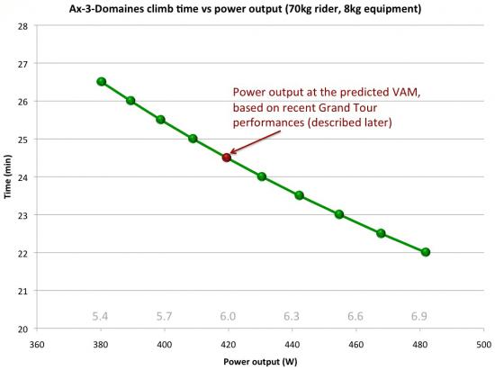 ax-3-domaines-climb-vs-power-output