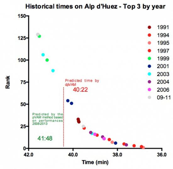 historical-times-on-alp-d-huez