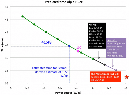 predicted-time-alp-d-huez
