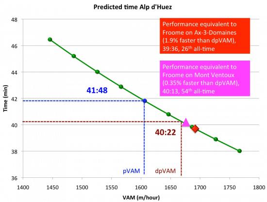 predicted-time-alp-d-huez-VAM-2
