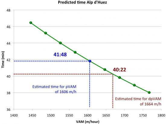 predicted-time-alp-d-huez-VAM