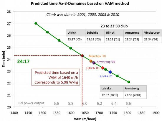 predicted-time-ax-3-domaines-based-on-VAM-method