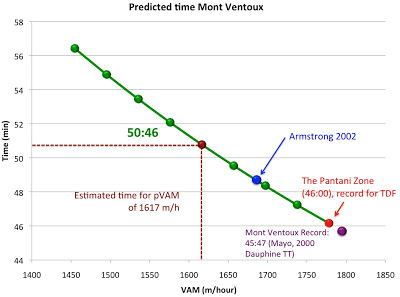 predicted-time-on-mont-ventoux-VAM