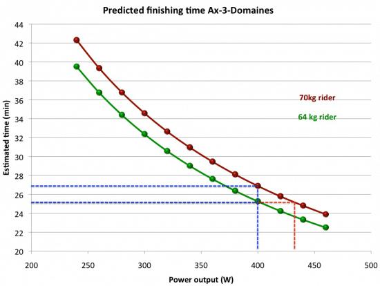 predicting-ax-3-finish-times