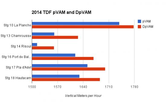 pVAM and dpVAM 2014 Tour
